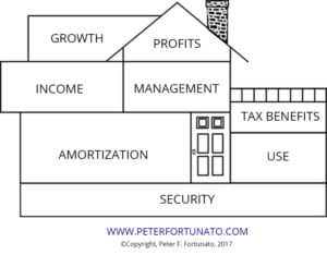 Peter Fortunato's Benefits House